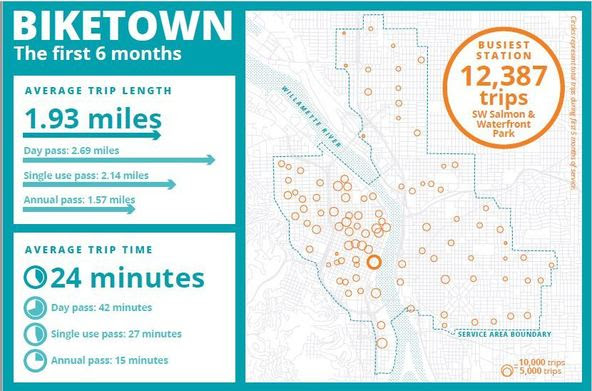 Biketown Survey Infographic 2016